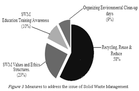 Factors Affecting the Use of Environmental Values and Ethics in